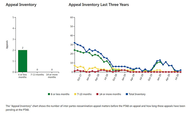 Appeals inventory chart 1